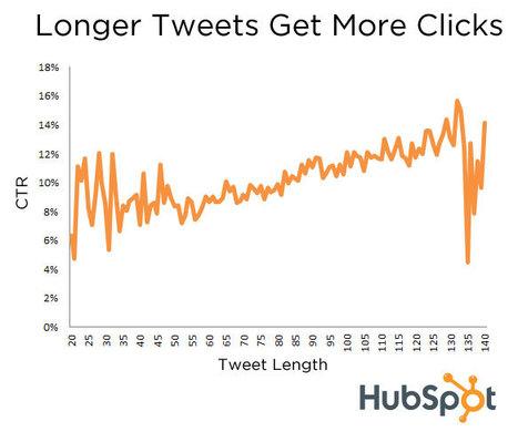 Longer Tweets Generate More Clicks on Twitter [New Data] | Serial Twitter | Scoop.it