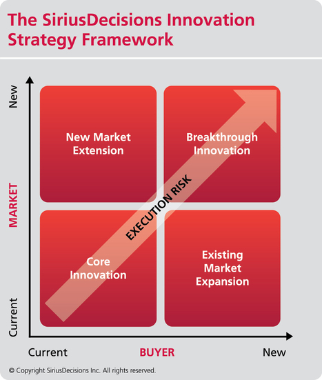 What You Need to Know About Aligning Innovation With Strategy | Inovação | Scoop.it