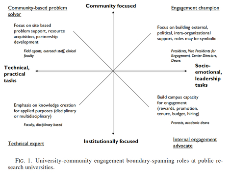 Community Engagement and Boundary-Spanning Roles at Research Universities   elearning   Scoop.it