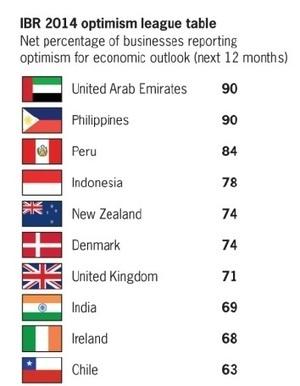 UAE Business Optimism Highest in the World: report - Arabian Gazette   Global Business   Scoop.it