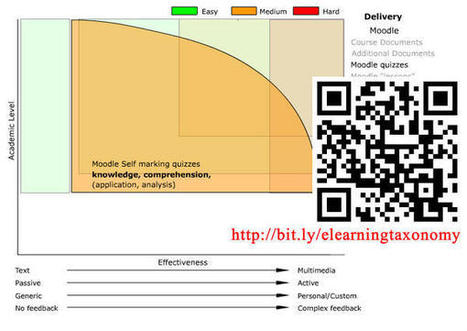 Tweet from @parapalLearning | Edtech PK-12 | Scoop.it