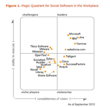 Collaborazione verso il consolidamento | Social Business and Digital Transformation | Scoop.it