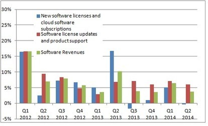 How Oracle Is Shaking Up the Competition - DailyFinance | Pricing and revenue models | Scoop.it