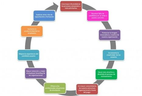 El Juego del Reclutamiento. Bienvenida la Gamificación | Tecnologías Emergentes | Scoop.it