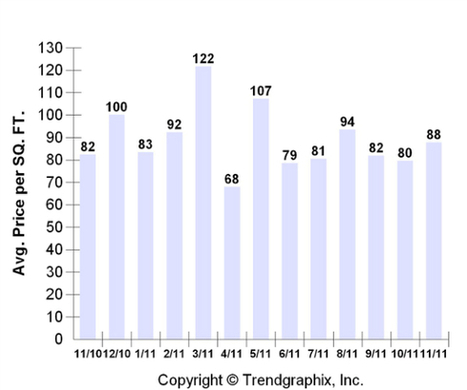 Fairgrounds Real Estate Report for November 2011 | Albuquerque Real Estate | Scoop.it