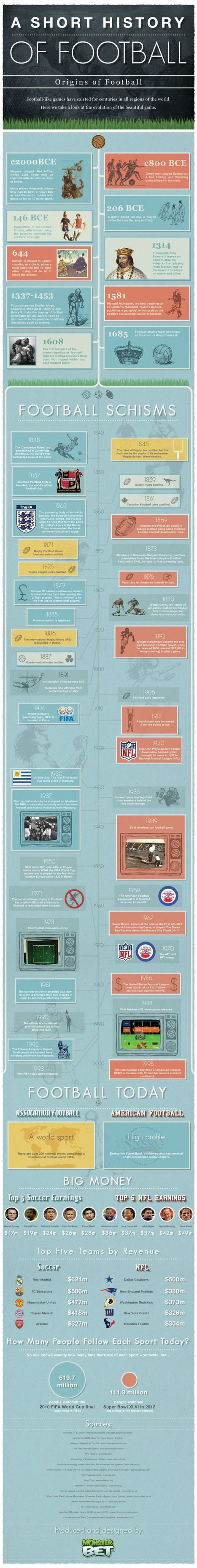 The History Of Football Infographic | Golf Infographics | Scoop.it