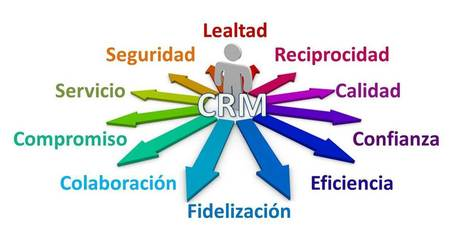 Soluciones CRM innovadoras ¡mejora la gestión de tu empresa! | SISTEMAS DE INFORMACION | Scoop.it