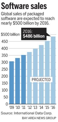 Hewlett-Packard, Intel, other tech giants rushing to embrace software - San Jose Mercury News   Movin' Ahead   Scoop.it