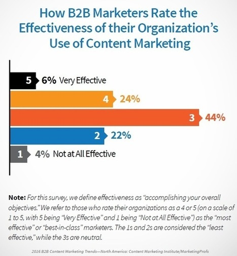 2016 B2B Content Marketing Benchmarks, Budgets, and Trends | Digital Brand Marketing | Scoop.it