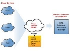 IDaaS - Identity Architecture for Hybrid Cloud Computing | Cloud PaaS BigData Hadoop CloudFoundry Java Ruby | Scoop.it