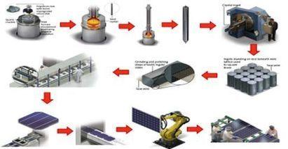 Las Fábricas de Paneles Solares – Cómo son y cómo funcionan | Infraestructura Sostenible | Scoop.it