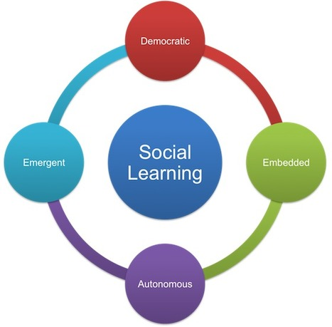 The Learning Generalist: Social Media in Learning and Social Learning are just not the same thing | Social e-learning network | Scoop.it