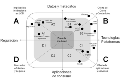 Factores para la adopción de <em>linked data</em> e implantación de la web semántica en bibliotecas, archivos y museos | Social Network Analysis | Scoop.it