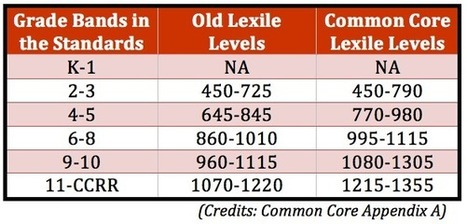 Text Complexity: The Challenge of Selecting Texts | Common Core State Standards SMUSD | Scoop.it