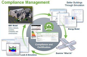 AECOsim Compliance Manager -Streamline Certification and Maximize LEED Credits | AECO WORLD of BIM | Scoop.it
