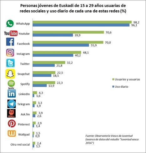 Observatorio Vasco de Juventud: los jóvenes y las redes sociales cc @jonaltuna | Pedalogica: educación y TIC | Scoop.it