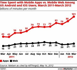 Apps Proliferate, but How Do Users Engage? EMarketer | Radio 2.0 (En & Fr) | Scoop.it