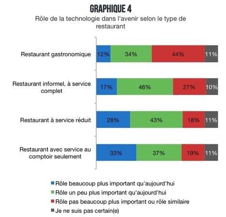 L'usage des technologies au restaurant - Veilletourisme.ca | Tourisme Tendances | Scoop.it