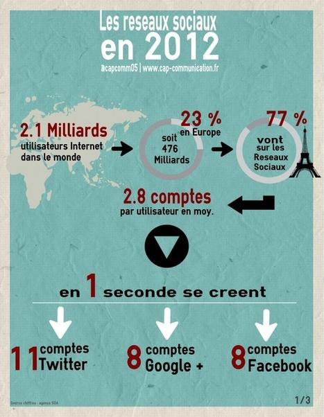 Reseaux sociaux 2012, Y être ou ne pas y être ? La réponse en chiffre.   Ma petite entreprise touristique   Scoop.it