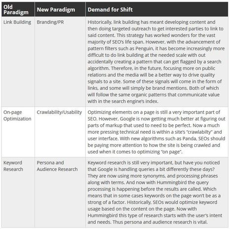 SEO Paradigm Shifts To Follow in 2014 - Internet Marketing Ninjas   #TheMarketingAutomationAlert   Internet marketing   Scoop.it