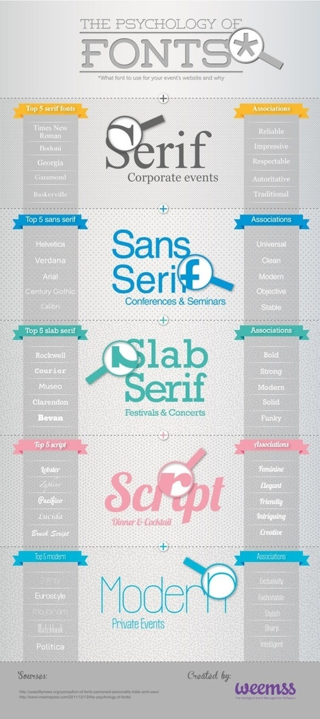 Do Fonts Have a Psychology? | Artdictive Habits : Sustainable Lifestyle | Scoop.it