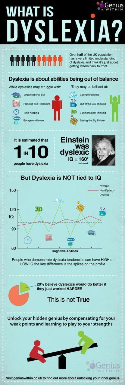 What is Dyslexia: Infographic | School Psychology in the 21st Century | Scoop.it