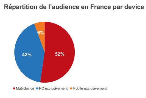 Multi-device : la France à la traîne | Just4com | Scoop.it