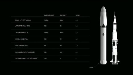 SpaceX Interplanetary Transport System: The beginning of Mars colonization | The NewSpace Daily | Scoop.it