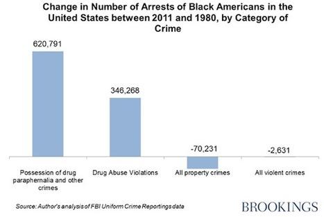 U.S. Drug Enforcement Is Still Despicably Racist | SocialAction2015 | Scoop.it