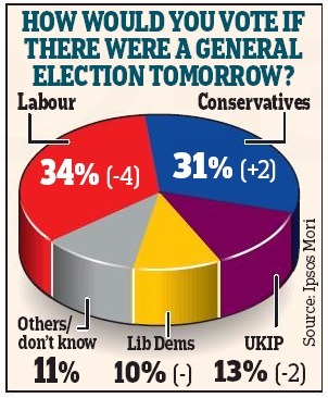 UK Tories now only 3 points behind Miliband's Labour as poll lead slips   General Politics   Scoop.it