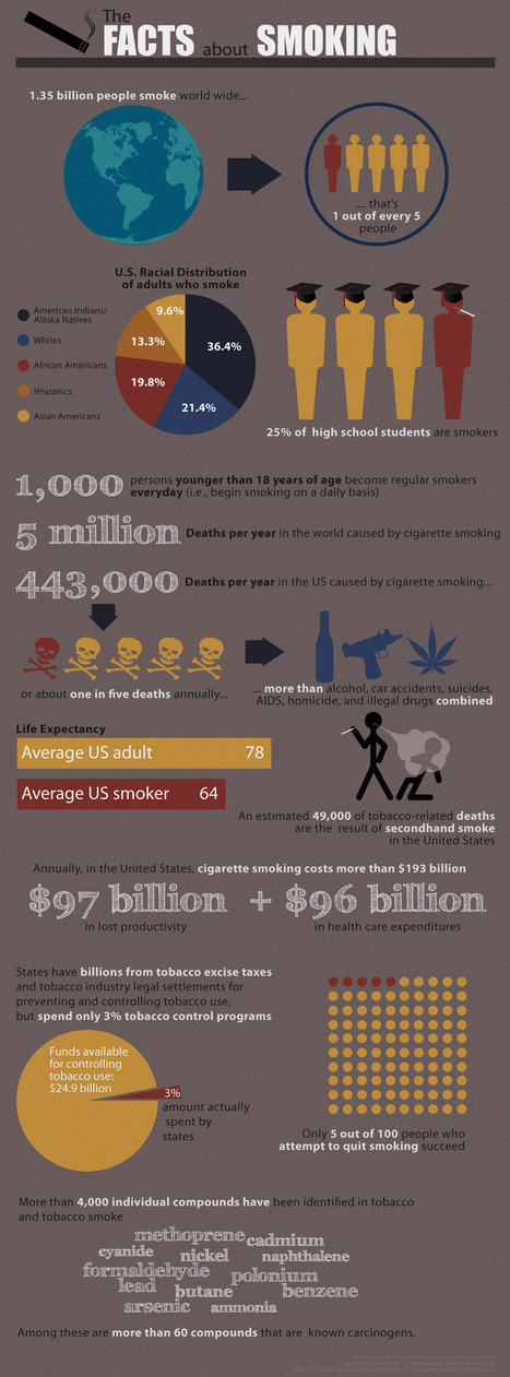 The Facts About Smoking Infographic | Smoking | Scoop.it