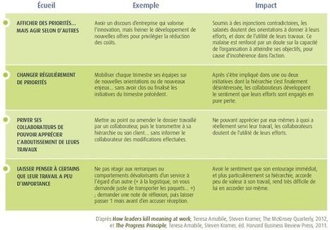 Comment démotiver ses collaborateurs en 4 bévues simples | Engagement et motivation au travail | Scoop.it