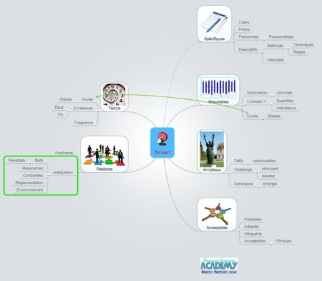 Test: Mindmeister,  mindmapping multiplateforme et collaboratif | CARTOGRAPHIES | Scoop.it