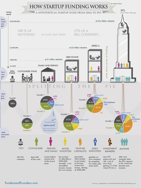 How Startup Funding Works | Marketing_me | Scoop.it