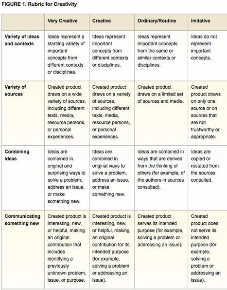 Assessing Creativity | Educational Leadership | Education: Teaching & Learning | Scoop.it