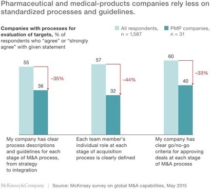 Pharma M&A: Agile shouldn't mean ad hoc | McKinsey & Company | PharmaChange | Scoop.it