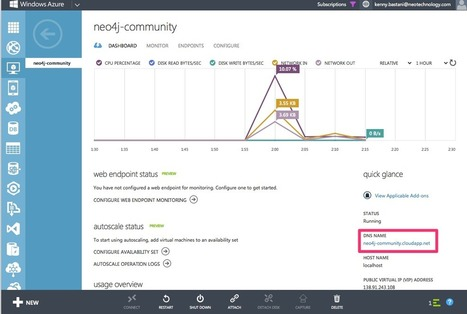 Neo4j 2.0.1 Community Released on Windows Azure VM Depot - Neo4j Graph Database | EEDSP | Scoop.it