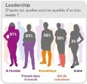 À quoi ressemble le manager idéal ? - Métier | Acheteurs Acheteuses du siècle 21 - Buyers of 21th century | Scoop.it