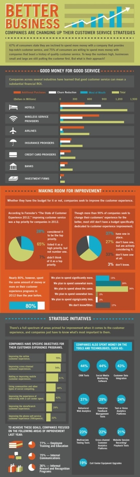 Infographic: Better Business - The Future of Customer Service Experience | Social Media Superstar | Scoop.it