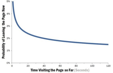 8 Questions Every Website Visitor Wants Answered in 10 Seconds | Museums and emerging technologies | Scoop.it