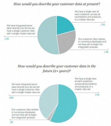 Consommateur : l'enjeu de la personnalisation | La communication digitale & l'E-business | Scoop.it