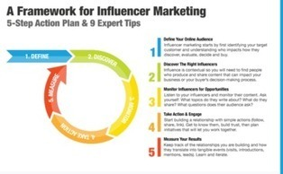 A 5-Step Action Plan for Influencer Marketing & 9 Expert Tips to Get You Started   Social Media - the environment   Scoop.it