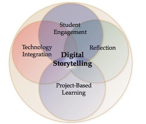 Digital Storytelling | Ohio State University | Learning theories & Educational Resources תיאוריות למידה וחומרי הוראה | Scoop.it