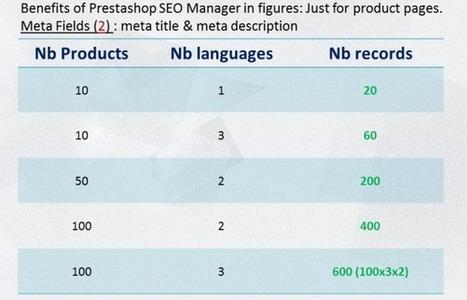 Prestashop SEO Manager   Prestashop modules   Scoop.it