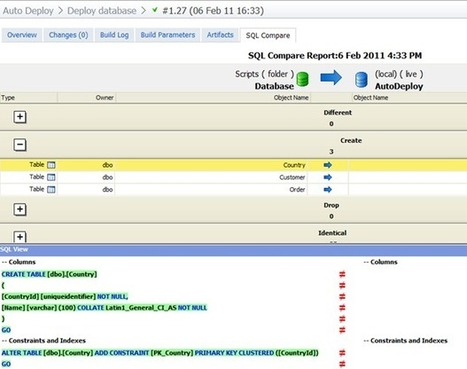 Automate Your DB Releases with TeamCity and Red Gate | DevOps in the Enterprise | Scoop.it