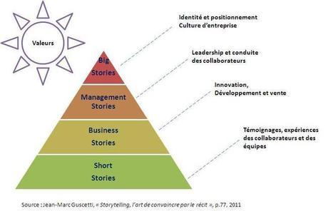 Le Storytelling à l'usage des entreprises, des managers et des employés | Communication, marques, stratégies | Scoop.it
