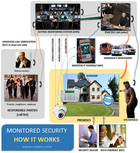 DIY vs Pro Monitored Home Security: How Law Enforcement Responds to 911 Calls - Julie Jacobson, CE Pro | Smart Home News and Trends | Scoop.it