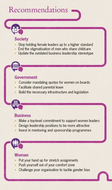 Women in business 2015 | Collective Changes - Global Mentoring for Women SMEs | Scoop.it