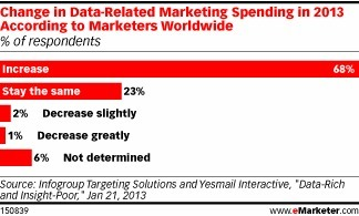 Marketers Use Social Media Data to Drive Campaigns - eMarketer   SoSo Me   Scoop.it