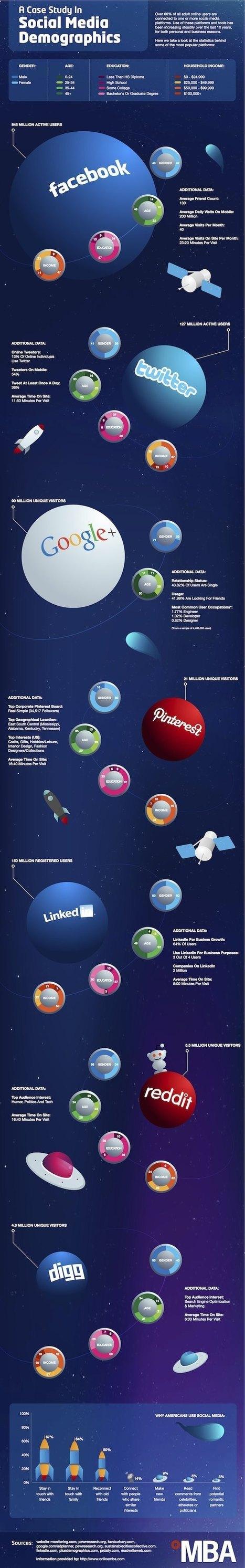 Chiffres-clés sur les principaux réseaux sociaux (infographie) | Communautés collaboratives | Scoop.it